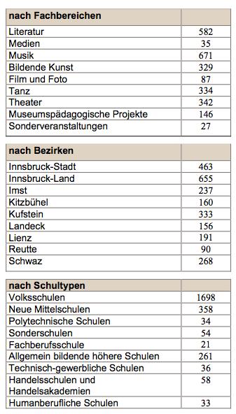Statistik Tiroler Kulturservice